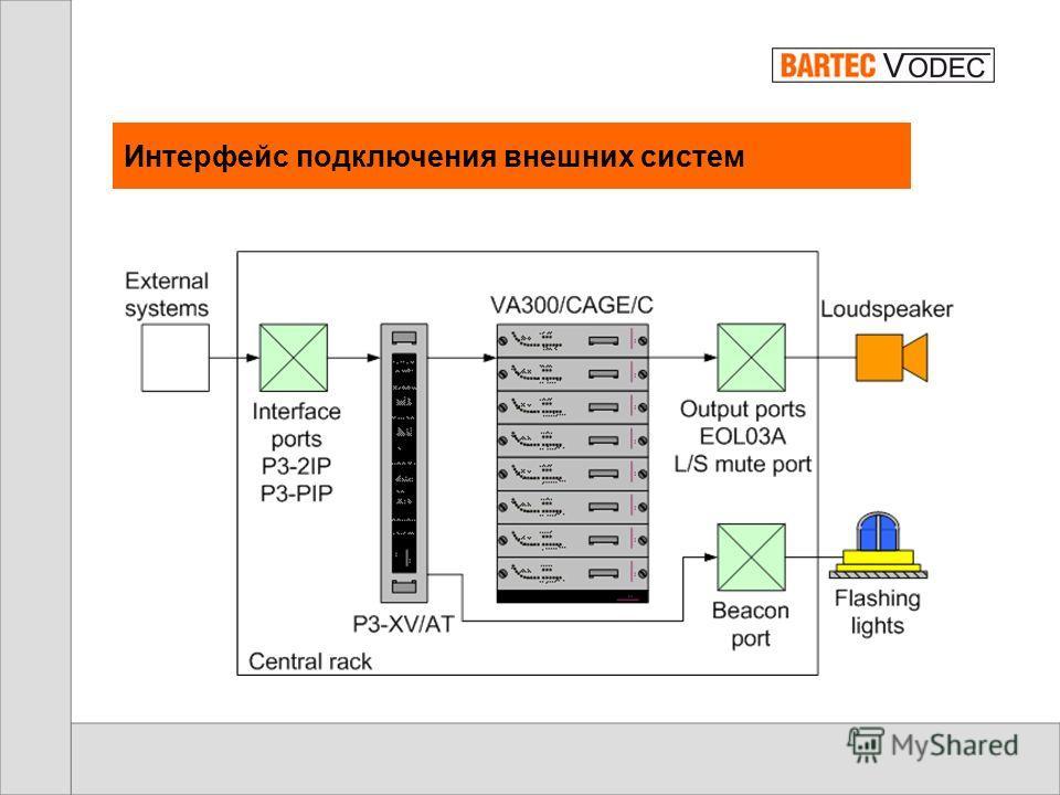 Подключение панели оператора VAP100a Особенности: Для подключения данной панели необходим сигнальный кабель с одной парой. Дистанция подключения до 200м при сечении жилы кабеля 2.5мм². Данный модуль может быть использован во взрывоопасной зоне.