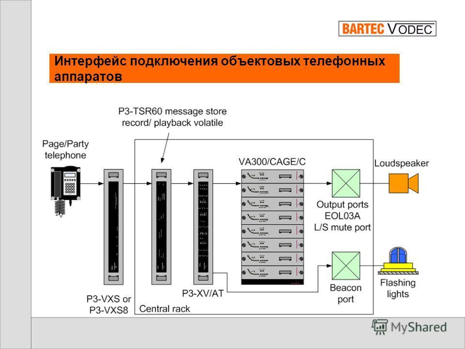 Исполнение системы A+B с интерфейсом PABX или УКВ радио