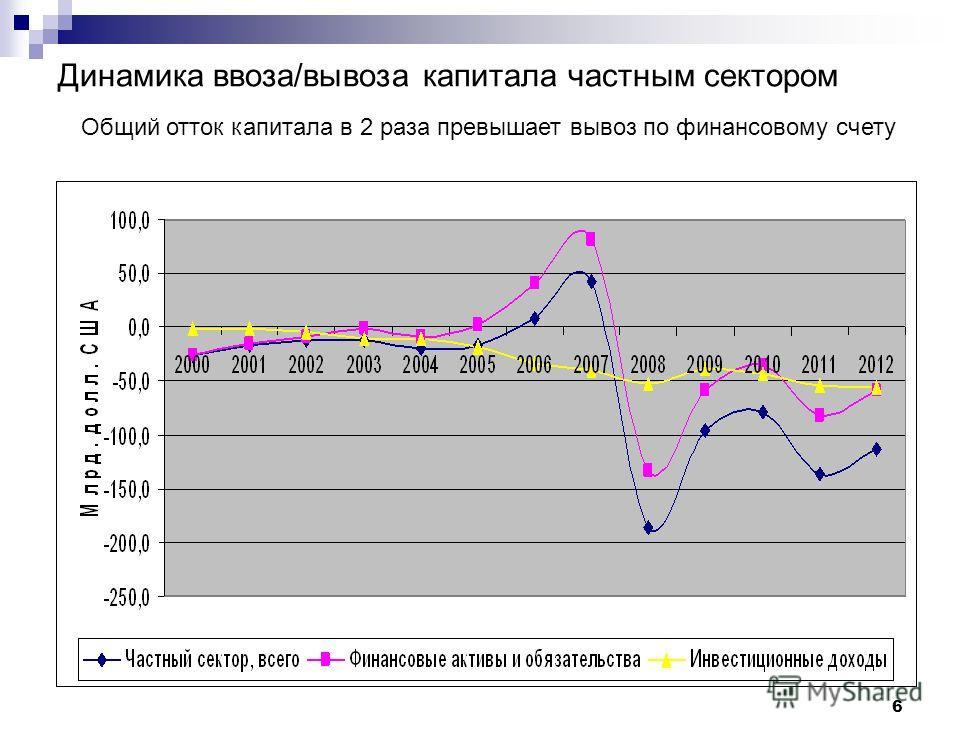 6 Динамика ввоза/вывоза капитала частным сектором Общий отток капитала в 2 раза превышает вывоз по финансовому счету