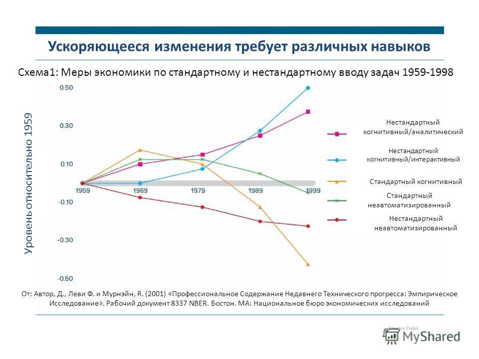 Ускоряющееся изменения требует различных навыков Схема1: Меры экономики по стандартному и нестандартному вводу задач 1959-1998 Уровень относительно 1959 Нестандартный когнитивный/аналитический Нестандартный когнитивный/интерактивный Стандартный когни