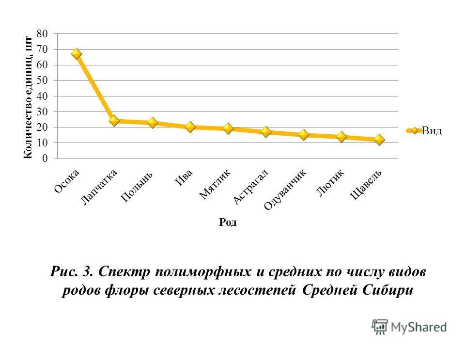 Рис. 3. Спектр полиморфных и средних по числу видов родов флоры северных лесостепей Средней Сибири