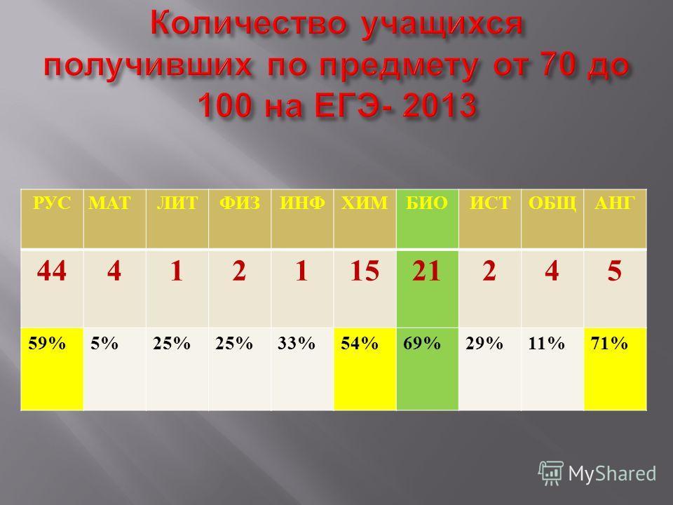 РУСМАТЛИТФИЗИНФХИМБИОИСТОБЩАНГ 4441211521245 59%5%25% 33%54%69%29%11%71%