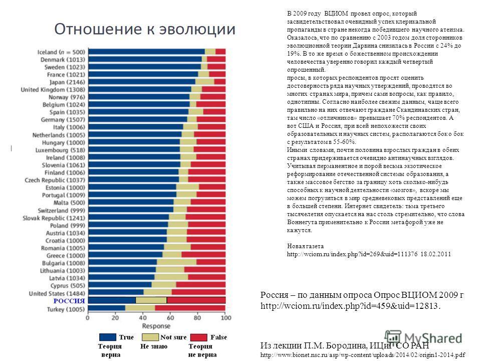 Россия – по данным опроса Опрос ВЦИОМ 2009 г http://wciom.ru/index.php?id=459&uid=12813. Из лекции П.М. Бородина, ИЦиГ СО РАН http://www.bionet.nsc.ru/asp/wp-content/uploads/2014/02/origin1-2014.pdf В 2009 году ВЦИОМ провел опрос, который засвидетель