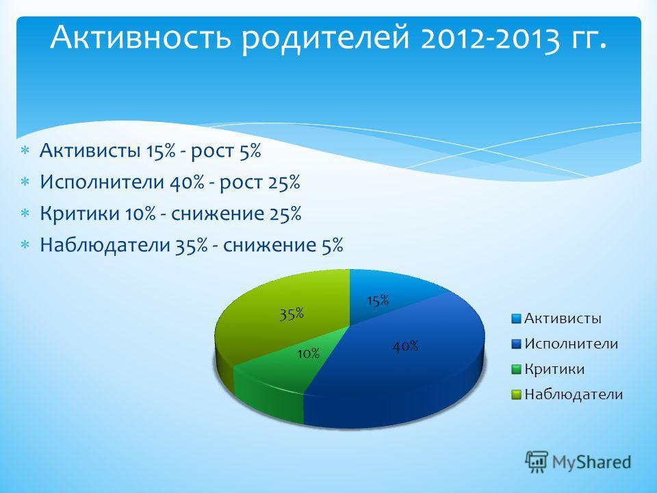 Активисты 15% - рост 5% Исполнители 40% - рост 25% Критики 10% - снижение 25% Наблюдатели 35% - снижение 5% Активность родителей 2012-2013 гг.