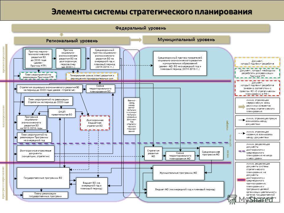Элементы системы стратегического планирования прогнозирование планирование программирование Федеральный уровень Региональный уровень Муниципальный уровень План мероприятий по реализации Программы на очередной год ОНДП правительства ВО Бюджет МО (на о