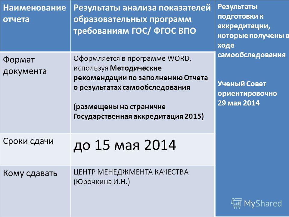 Наименование отчета Результаты анализа показателей образовательных программ требованиям ГОС/ ФГОС ВПО Результаты подготовки к аккредитации, которые получены в ходе самообследования Ученый Совет ориентировочно 29 мая 2014 Формат документа Оформляется