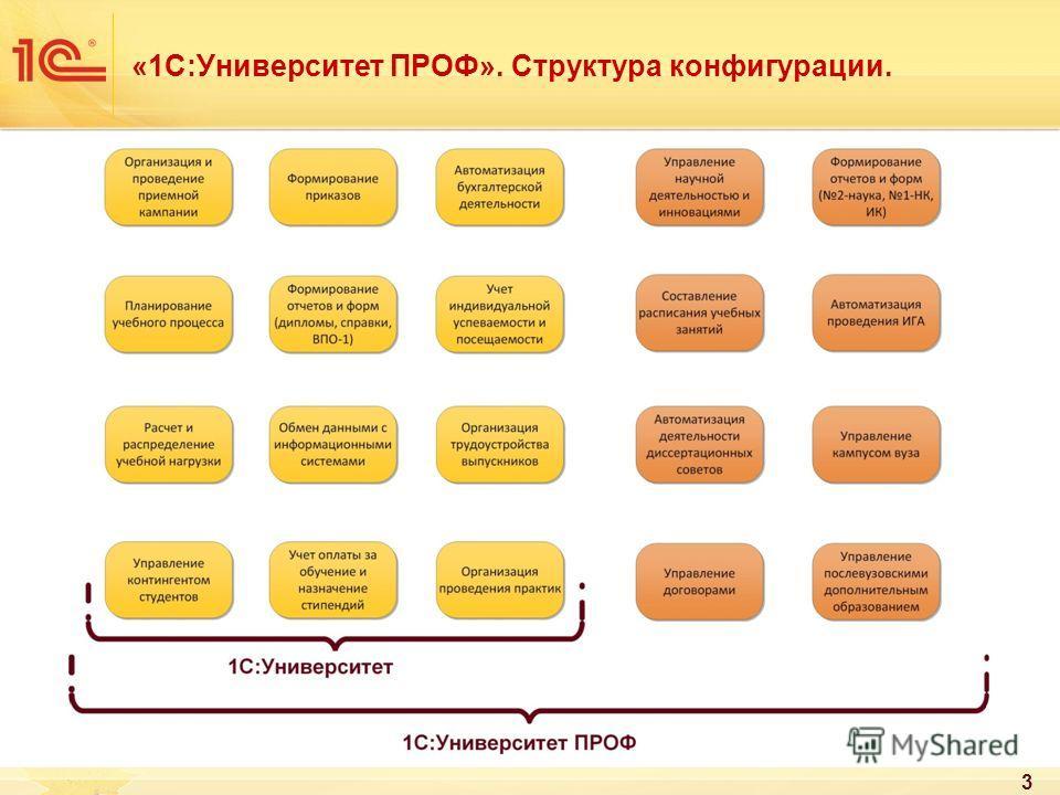 «1С:Университет ПРОФ». Структура конфигурации. 3