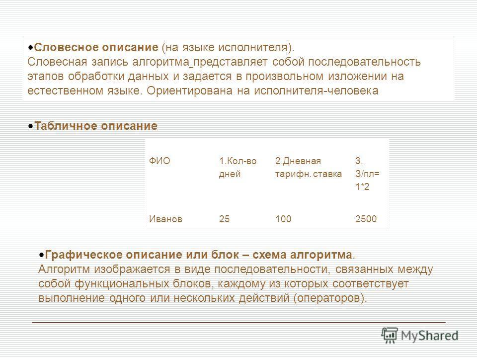 Словесное описание (на языке исполнителя). Словесная запись алгоритма представляет собой последовательность этапов обработки данных и задается в произвольном изложении на естественном языке. Ориентирована на исполнителя-человека ФИО 1.Кол-во дней 2.Д