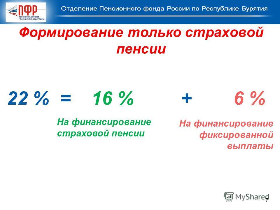 Формирование только страховой пенсии 22 % = 16 % + 6 % На финансирование страховой пенсии На финансирование фиксированной выплаты 7