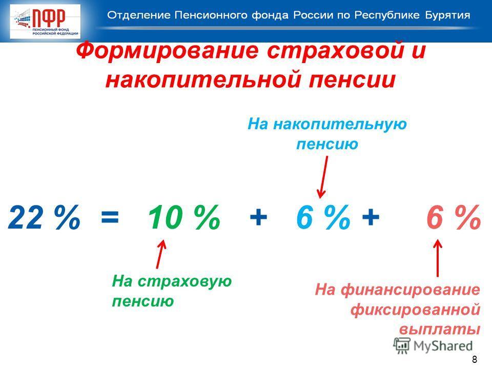 Формирование страховой и накопительной пенсии 22 % = 10 % + 6 % + 6 % На страховую пенсию На финансирование фиксированной выплаты На накопительную пенсию 8