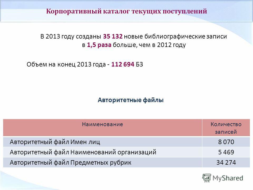 Авторитетные файлы В 2013 году созданы 35 132 новые библиографические записи в 1,5 раза больше, чем в 2012 году Объем на конец 2013 года - 112 694 БЗ Корпоративный каталог текущих поступлений НаименованиеКоличество записей Авторитетный файл Имен лиц8