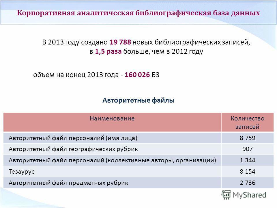 Авторитетные файлы В 2013 году создано 19 788 новых библиографических записей, в 1,5 раза больше, чем в 2012 году объем на конец 2013 года - 160 026 БЗ Корпоративная аналитическая библиографическая база данных НаименованиеКоличество записей Авторитет