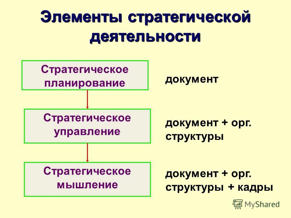 Элементы стратегической деятельности Стратегическое планирование Стратегическое управление Стратегическое мышление документ документ + орг. структуры документ + орг. структуры + кадры