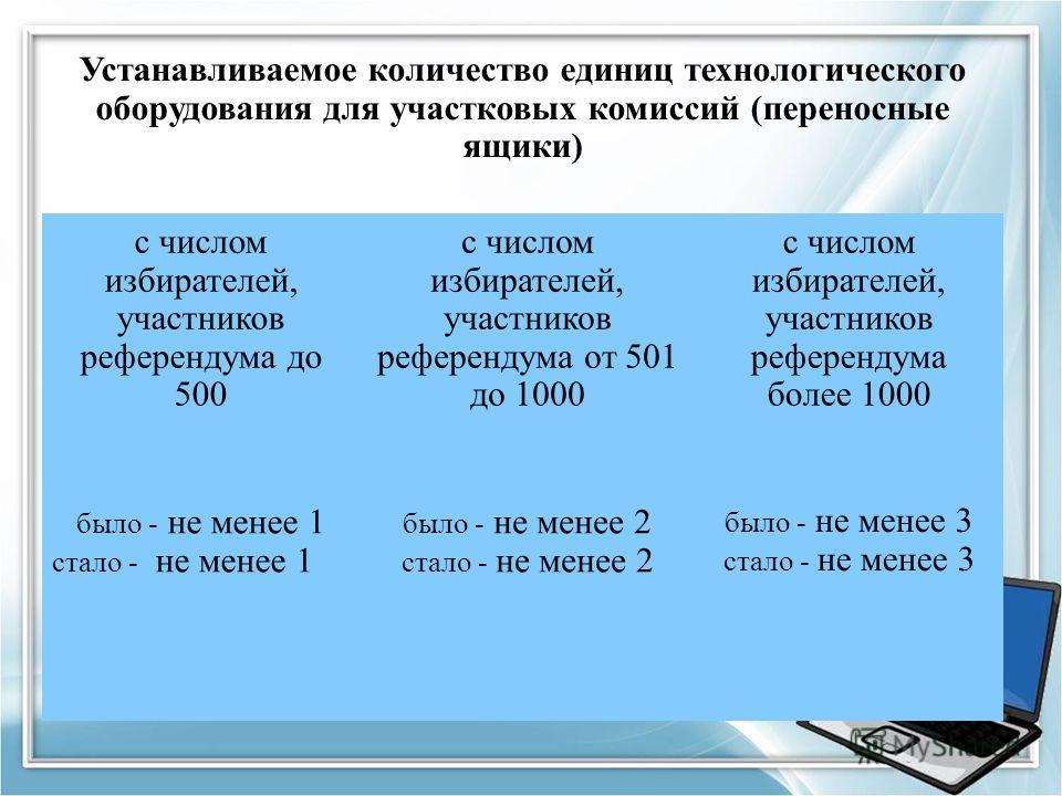 Устанавливаемое количество единиц технологического оборудования для участковых комиссий (переносные ящики) с числом избирателей, участников референдума до 500 с числом избирателей, участников референдума от 501 до 1000 с числом избирателей, участнико