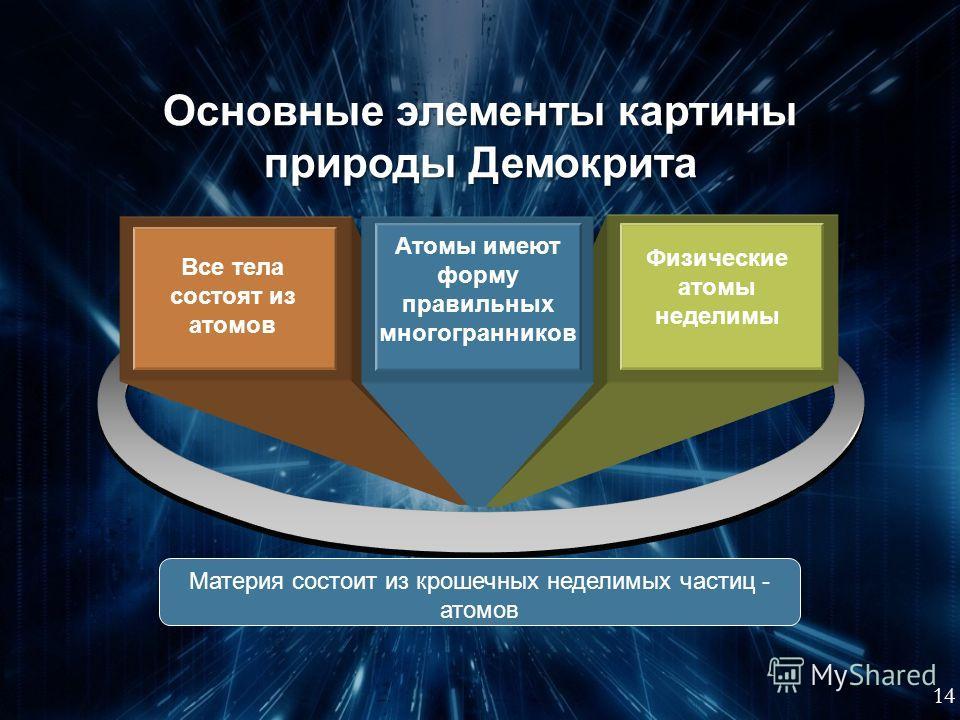 Древнегреческий философ-материалист, основатель атомистической гипотезы объяснения мира (460-370 гг. до н.э.) Свойства того или иного вещества определяются формой, массой, и прочими характеристиками образующих его атомов. Например, у огня атомы остры
