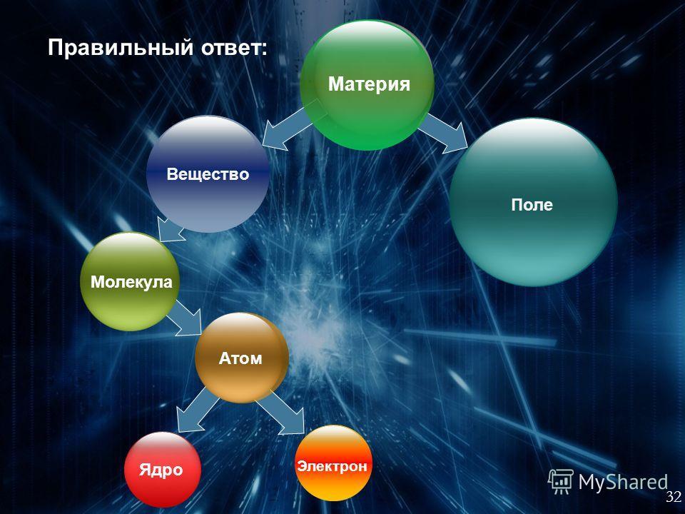 31 Составьте логическую схему из слов: Молекула Поле Электрон Атом Ядро Вещество Материя