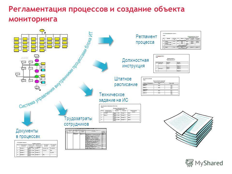 Регламент процесса Должностная инструкция Штатное расписание Трудозатраты сотрудников Техническое задание на ИС Документы в процессах Регламентация процессов и создание объекта мониторинга