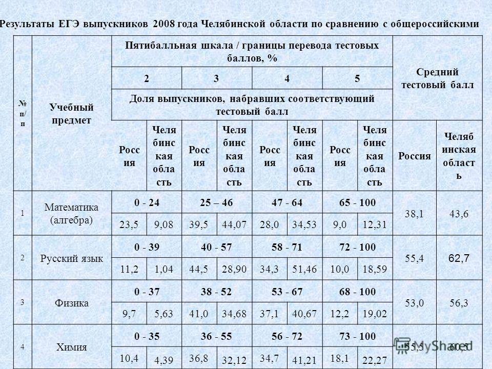 Результаты ЕГЭ выпускников 2008 года Челябинской области по сравнению с общероссийскими п/ п Учебный предмет Пятибалльная шкала / границы перевода тестовых баллов, % Средний тестовый балл 2345 Доля выпускников, набравших соответствующий тестовый балл