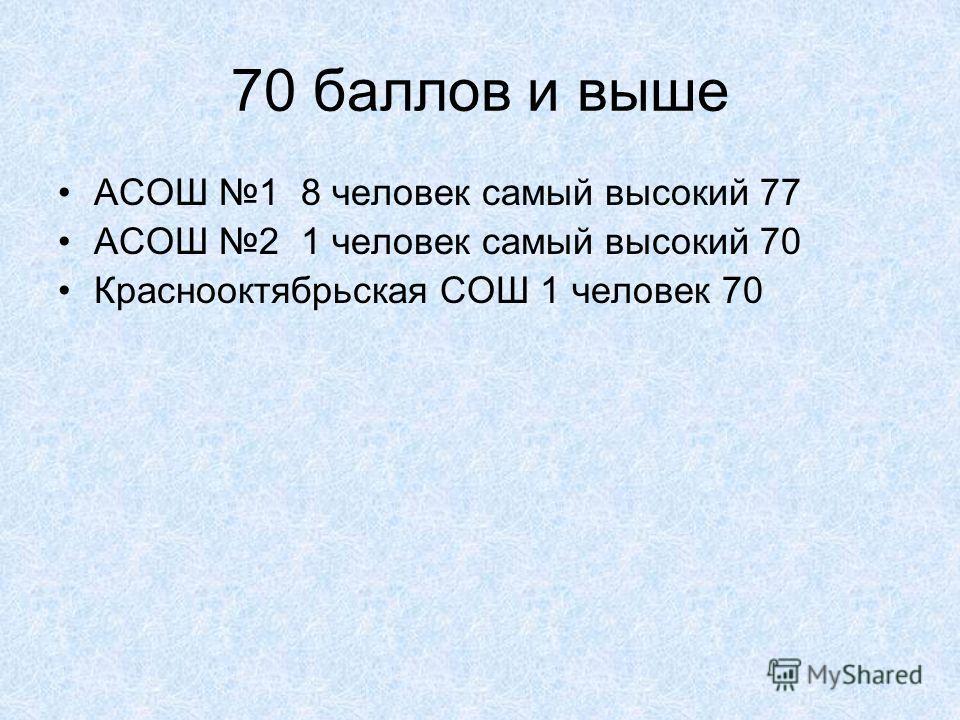 70 баллов и выше АСОШ 1 8 человек самый высокий 77 АСОШ 2 1 человек самый высокий 70 Краснооктябрьская СОШ 1 человек 70