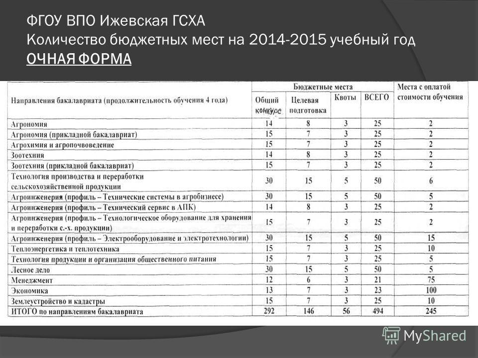 ФГОУ ВПО Ижевская ГСХА Количество бюджетных мест на 2014-2015 учебный год ОЧНАЯ ФОРМА