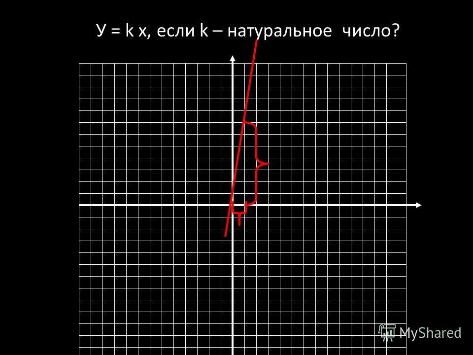 У = k х, если k – натуральное число?