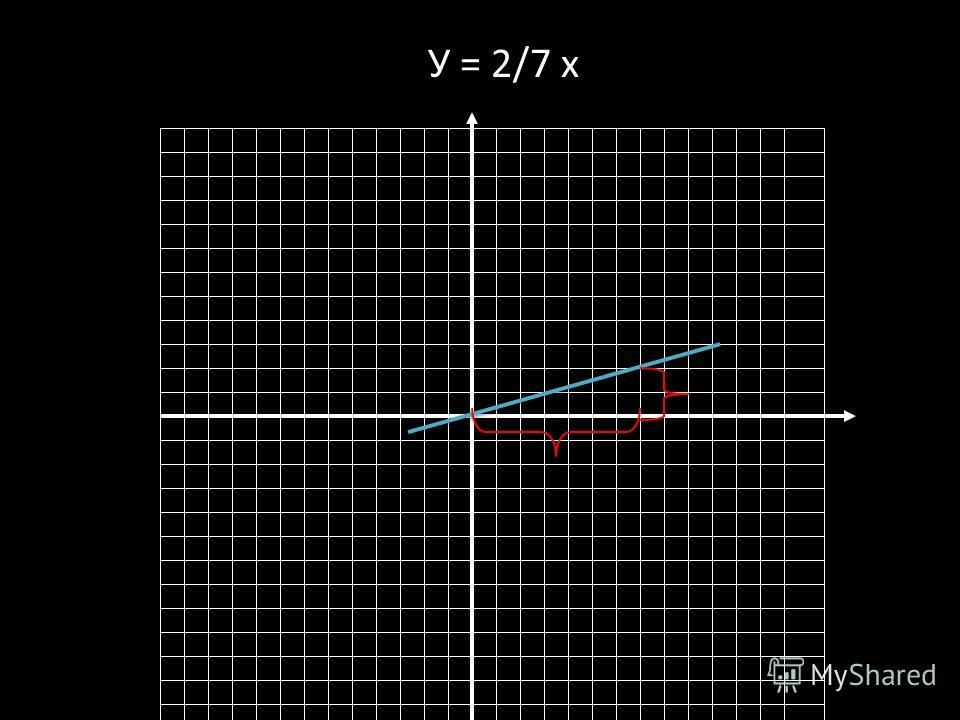 У = 2/7 х