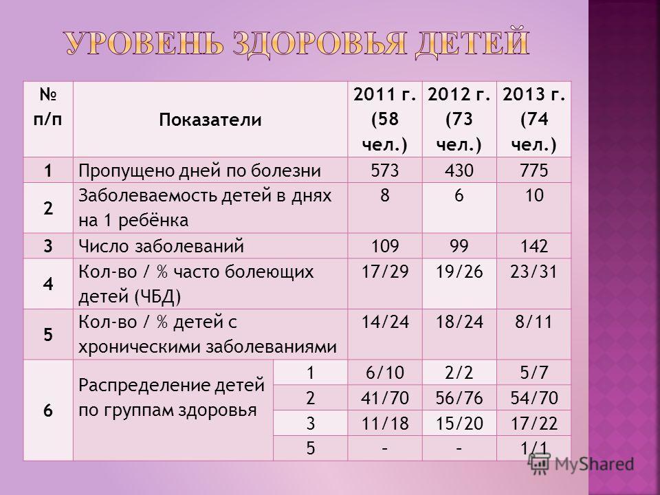 п/п Показатели 2011 г. (58 чел.) 2012 г. (73 чел.) 2013 г. (74 чел.) 1 Пропущено дней по болезни573430775 2 Заболеваемость детей в днях на 1 ребёнка 8610 3 Число заболеваний10999142 4 Кол-во / % часто болеющих детей (ЧБД) 17/2919/2623/31 5 Кол-во / %