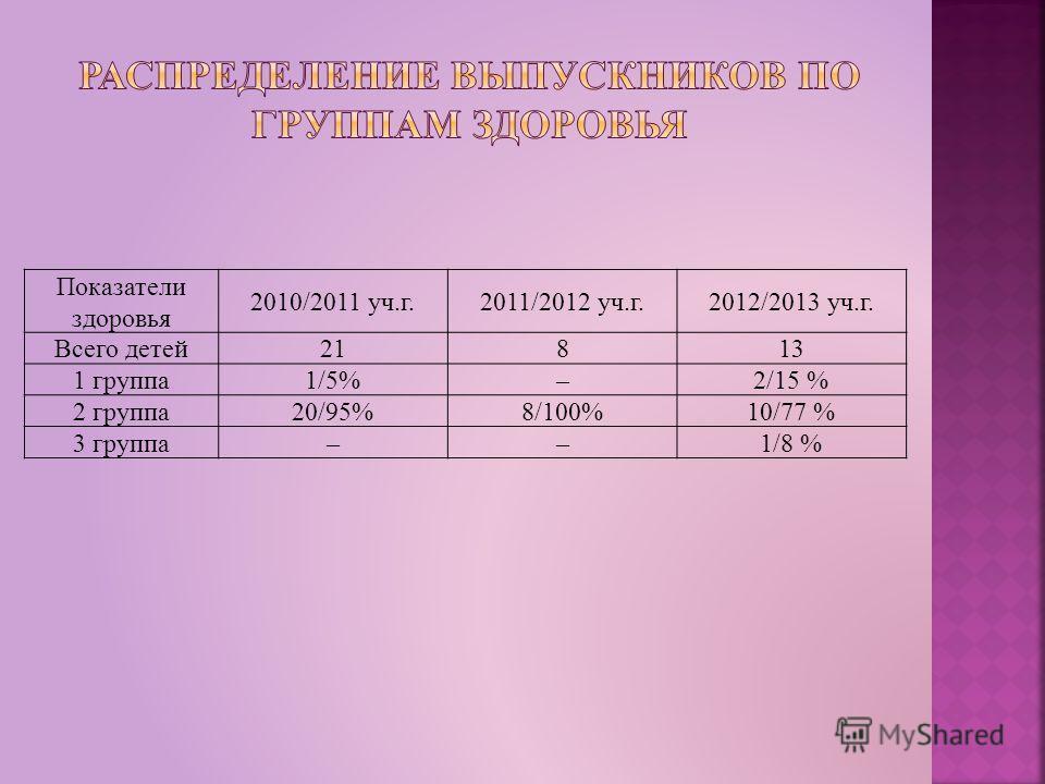 Показатели здоровья 2010/2011 уч.г.2011/2012 уч.г.2012/2013 уч.г. Всего детей21813 1 группа1/5%–2/15 % 2 группа20/95%8/100%10/77 % 3 группа––1/8 %