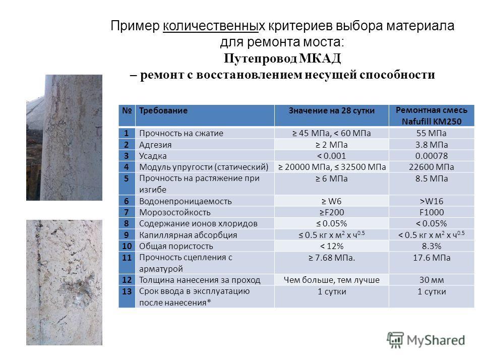 Пример количественных критериев выбора материала для ремонта моста: Путепровод МКАД – ремонт с восстановлением несущей способности ТребованиеЗначение на 28 суткиРемонтная смесь Nafufill KM250 1Прочность на сжатие 45 МПа, < 60 МПа55 МПа 2Адгезия 2 МПа