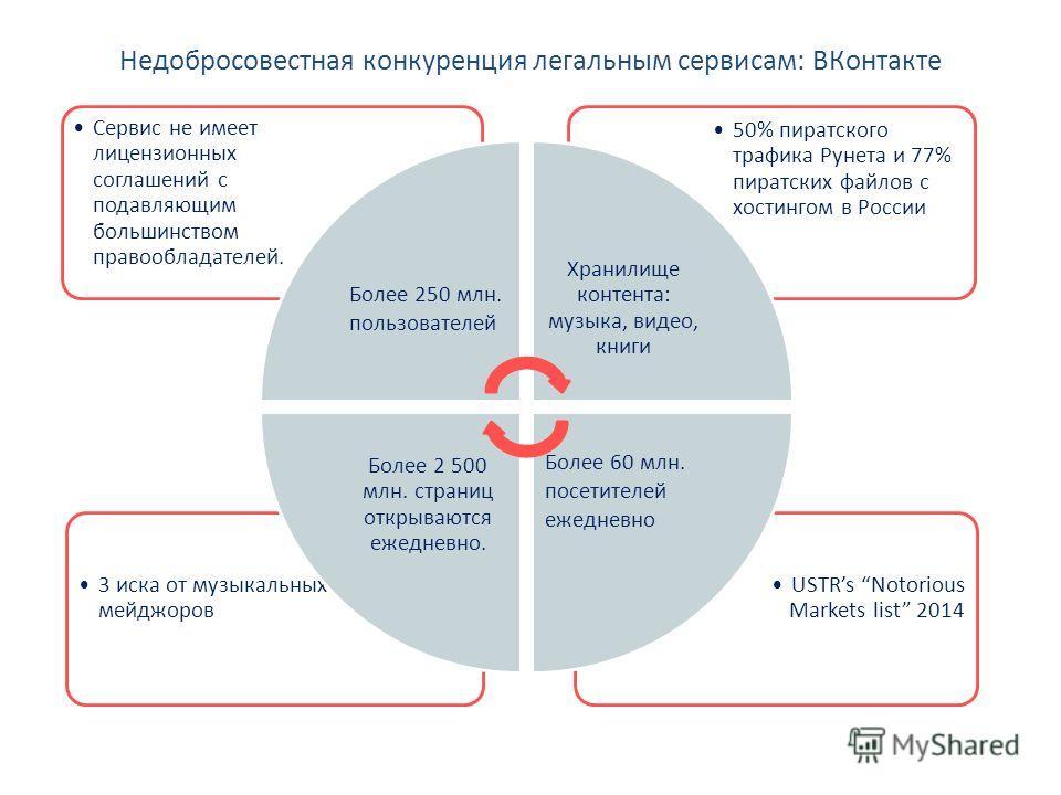 Недобросовестная конкуренция легальным сервисам: ВКонтакте USTRs Notorious Markets list 2014 3 иска от музыкальных мейджоров 50% пиратского трафика Рунета и 77% пиратских файлов с хостингом в России Сервис не имеет лицензионных соглашений с подавляющ
