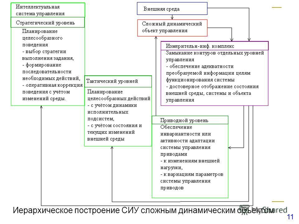 11 Иерархическое построение СИУ сложным динамическим объектом