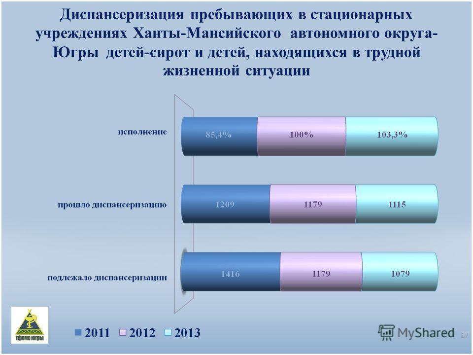 Диспансеризация пребывающих в стационарных учреждениях Ханты-Мансийского автономного округа- Югры детей-сирот и детей, находящихся в трудной жизненной ситуации 17