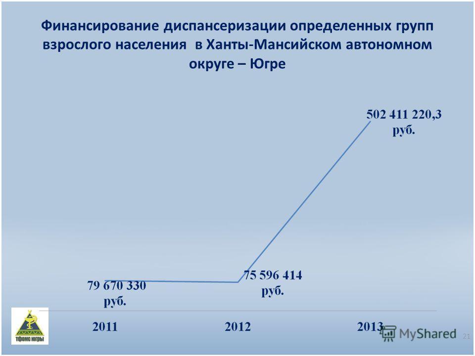 Финансирование диспансеризации определенных групп взрослого населения в Ханты-Мансийском автономном округе – Югре 21