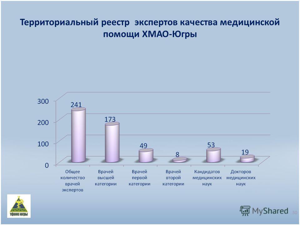 Территориальный реестр экспертов качества медицинской помощи ХМАО-Югры 30