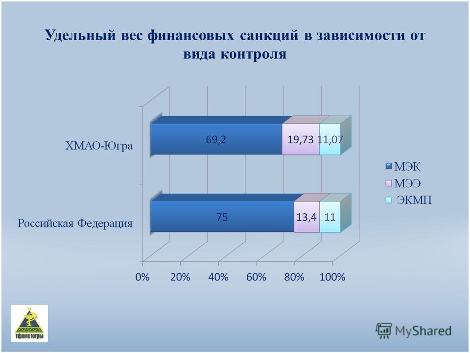 Удельный вес финансовых санкций в зависимости от вида контроля