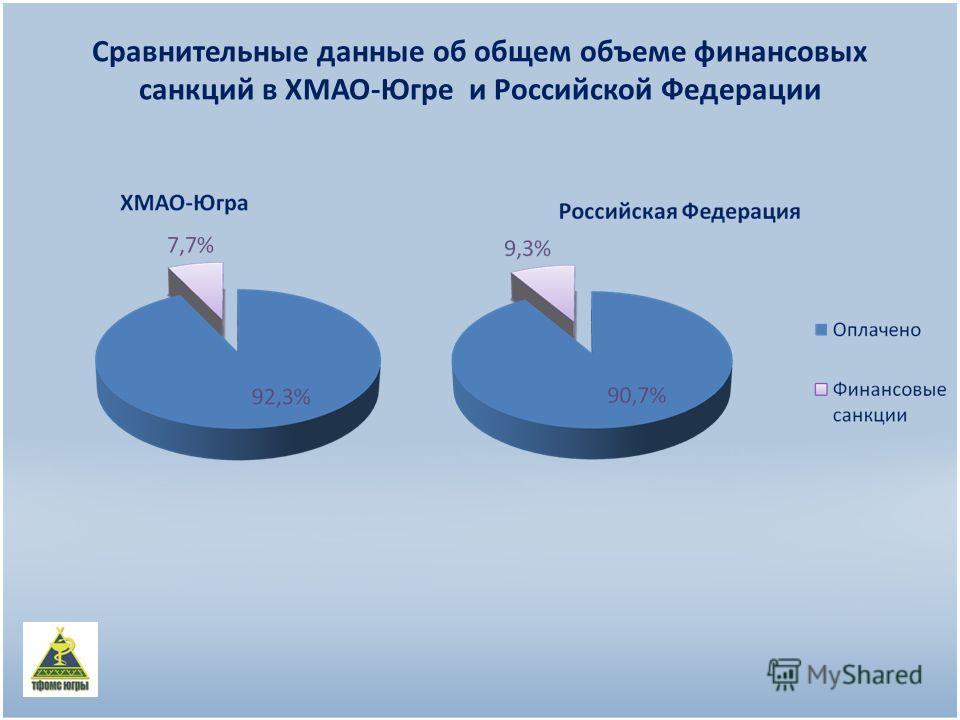 Сравнительные данные об общем объеме финансовых санкций в ХМАО-Югре и Российской Федерации
