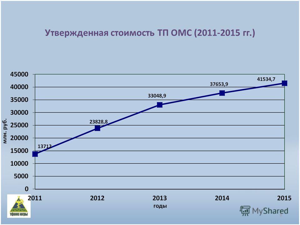 Утвержденная стоимость ТП ОМС (2011-2015 гг.) 6
