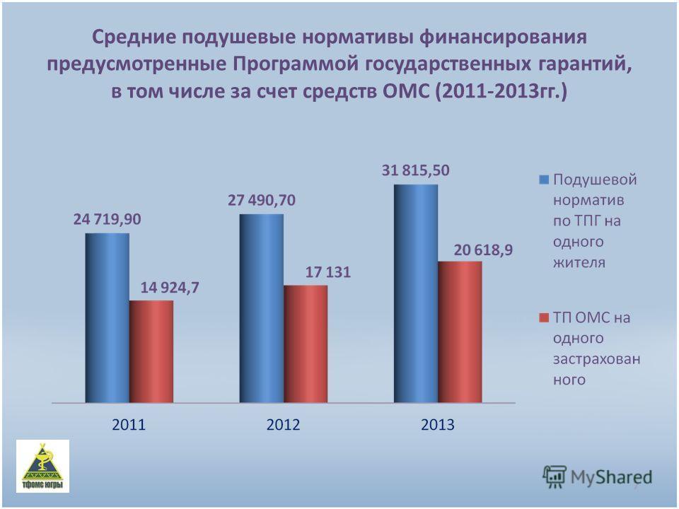 Средние подушевые нормативы финансирования предусмотренные Программой государственных гарантий, в том числе за счет средств ОМС (2011-2013гг.) 7