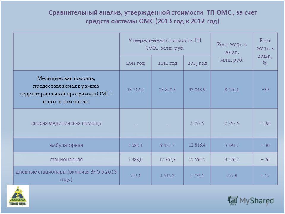 Сравнительный анализ, утвержденной стоимости ТП ОМС, за счет средств системы ОМС (2013 год к 2012 год) 8 Утвержденная стоимость ТП ОМС, млн. руб. Рост 2013г. к 2012г., млн. руб. Рост 2013г. к 2012г., % 2011 год2012 год2013 год Медицинская помощь, пре