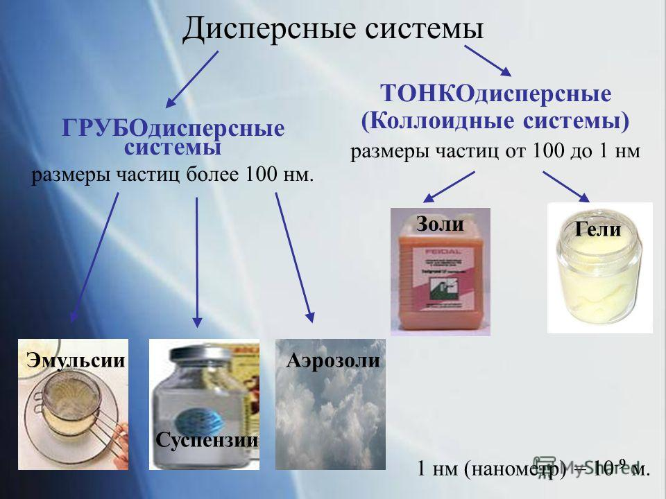 Дисперсные системы ГРУБОдисперсные системы размеры частиц более 100 нм. ТОНКОдисперсные (Коллоидные системы) размеры частиц от 100 до 1 нм Эмульсии Гели Золи Суспензии Аэрозоли 1 нм (нанометр) = 10 -9 м.