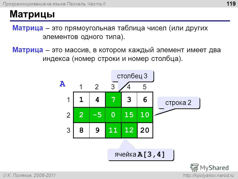 Программирование на языке Паскаль. Часть II К. Поляков, 2006-2011 http://kpolyakov.narod.ru Матрицы 119 Матрица – это прямоугольная таблица чисел (или других элементов одного типа). Матрица – это массив, в котором каждый элемент имеет два индекса (но