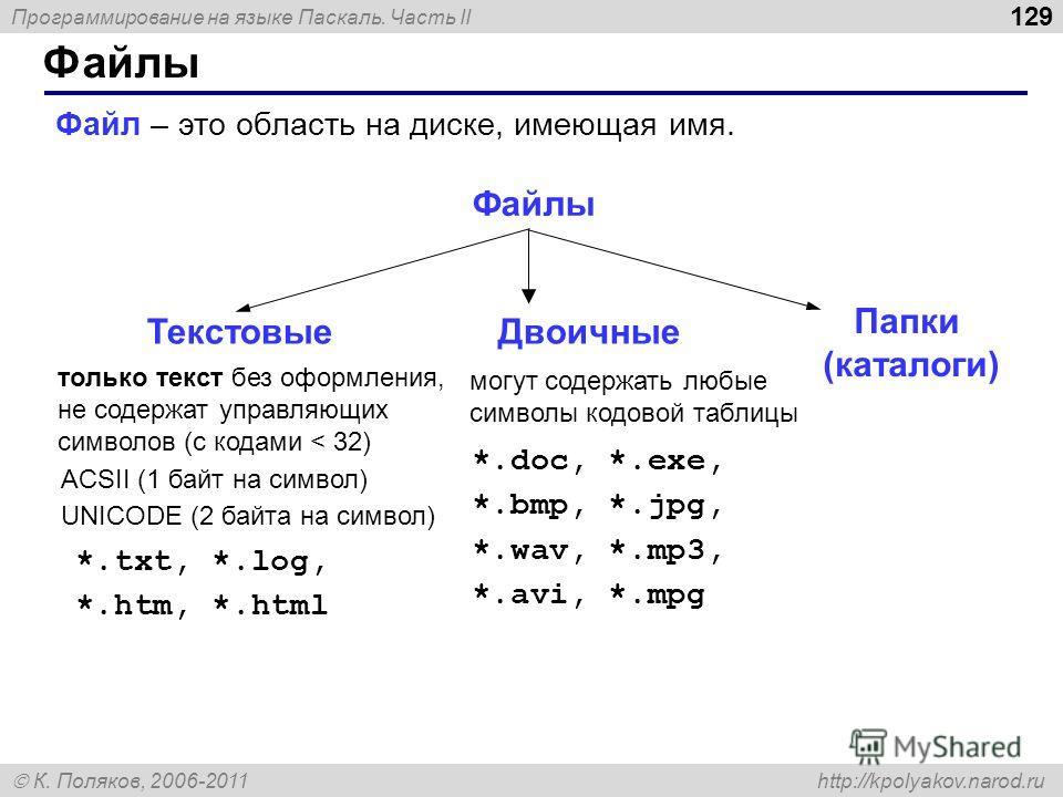 Программирование на языке Паскаль. Часть II К. Поляков, 2006-2011 http://kpolyakov.narod.ru Файлы 129 Файл – это область на диске, имеющая имя. Файлы только текст без оформления, не содержат управляющих символов (с кодами < 32) ACSII (1 байт на симво