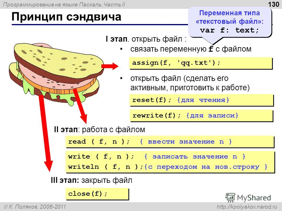 Программирование на языке Паскаль. Часть II К. Поляков, 2006-2011 http://kpolyakov.narod.ru Принцип сэндвича 130 I этап. открыть файл : связать переменную f с файлом открыть файл (сделать его активным, приготовить к работе) assign(f, 'qq.txt'); reset