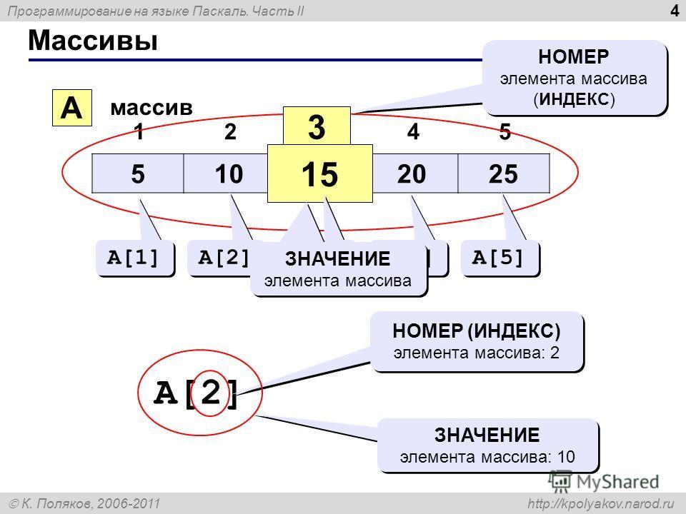Программирование на языке Паскаль. Часть II К. Поляков, 2006-2011 http://kpolyakov.narod.ru Массивы 4 510152025 12345 A массив 3 15 НОМЕР элемента массива (ИНДЕКС) НОМЕР элемента массива (ИНДЕКС) A[1] A[2] A[3] A[4] A[5] ЗНАЧЕНИЕ элемента массива A[2