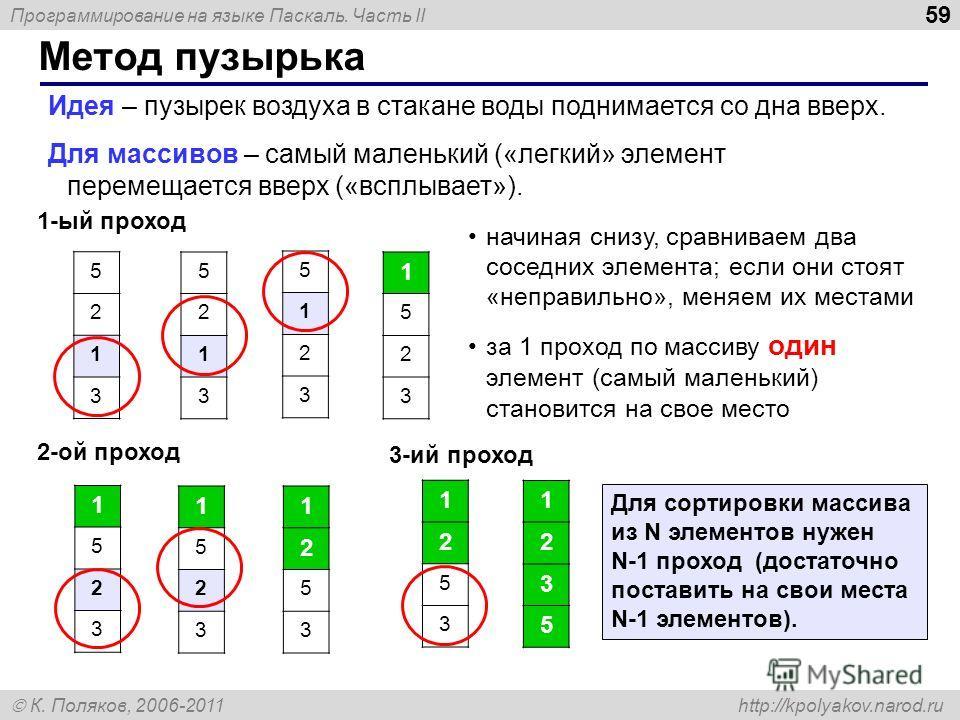 Программирование на языке Паскаль. Часть II К. Поляков, 2006-2011 http://kpolyakov.narod.ru Метод пузырька 59 Идея – пузырек воздуха в стакане воды поднимается со дна вверх. Для массивов – самый маленький («легкий» элемент перемещается вверх («всплыв