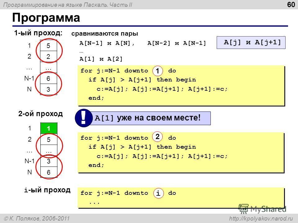 Программирование на языке Паскаль. Часть II К. Поляков, 2006-2011 http://kpolyakov.narod.ru Программа 60 1-ый проход: 5 2 … 6 3 1 2 … N-1 N сравниваются пары A[N-1] и A[N], A[N-2] и A[N-1] … A[1] и A[2] A[j] и A[j+1] 2-ой проход A[1] уже на своем мес