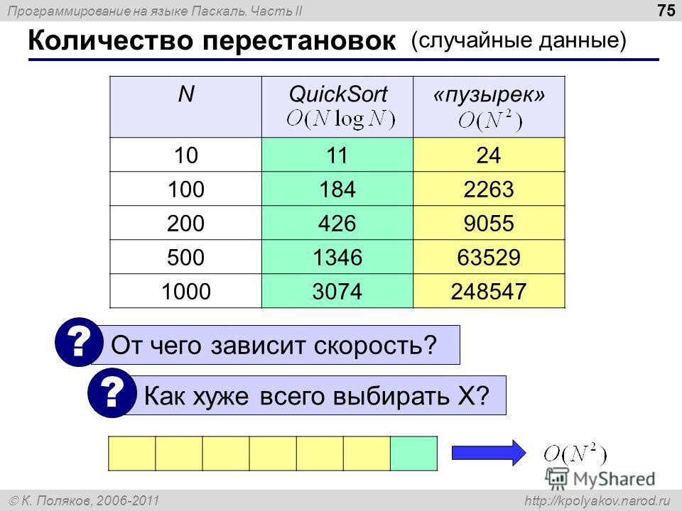 Программирование на языке Паскаль. Часть II К. Поляков, 2006-2011 http://kpolyakov.narod.ru NQuickSort«пузырек» 101124 1001842263 2004269055 500134663529 10003074248547 Количество перестановок 75 (случайные данные) От чего зависит скорость? ? Как хуж