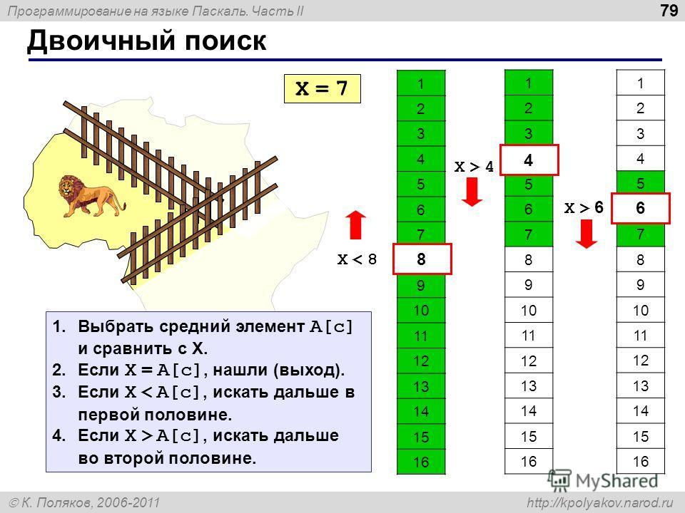 Программирование на языке Паскаль. Часть II К. Поляков, 2006-2011 http://kpolyakov.narod.ru Двоичный поиск 79 1 2 3 4 5 6 7 8 9 10 11 12 13 14 15 16 X = 7X = 7 X < 8X < 8 8 1 2 3 4 5 6 7 8 9 10 11 12 13 14 15 16 4 X > 4X > 4 1 2 3 4 5 6 7 8 9 10 11 1