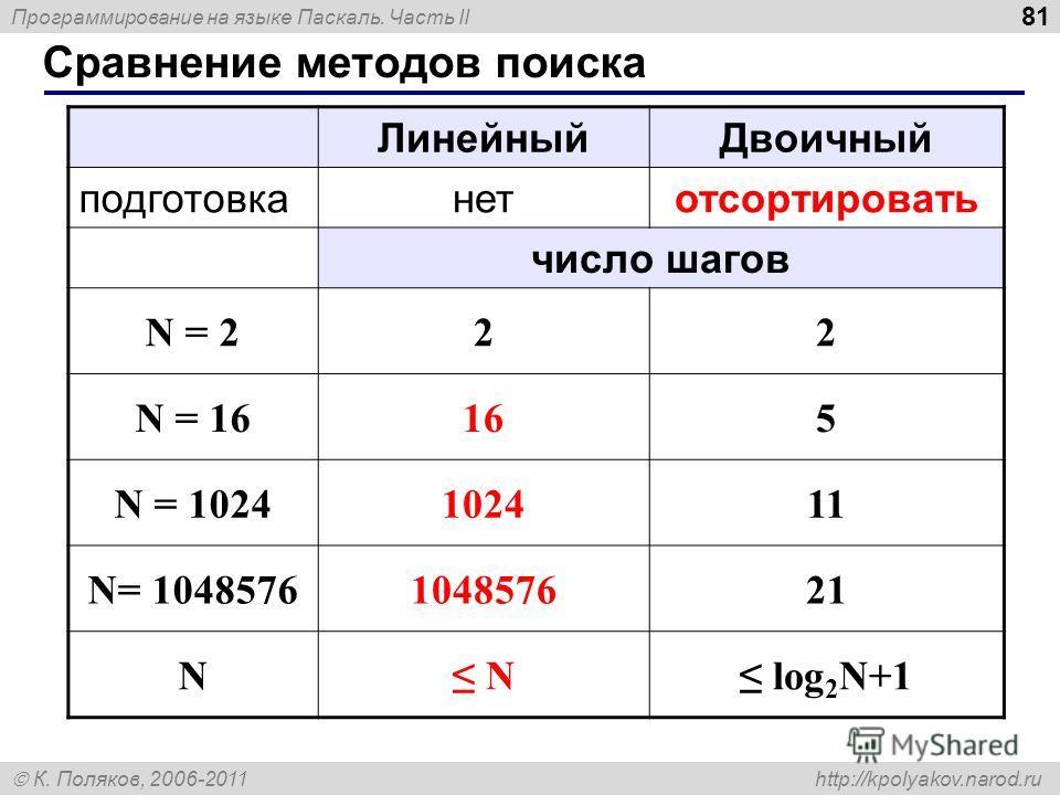 Программирование на языке Паскаль. Часть II К. Поляков, 2006-2011 http://kpolyakov.narod.ru Сравнение методов поиска 81 ЛинейныйДвоичный подготовканетотсортировать число шагов N = 222 N = 16165 N = 1024102411 N= 1048576104857621 N N log 2 N+1