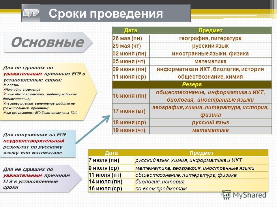 Сроки проведения Для получивших на ЕГЭ неудовлетворительный результат по русскому языку или математике Для не сдавших по уважительным причинам ЕГЭ в установленные сроки: Болезнь Накладки экзаменов иные обстоятельства, подтвержденные документально; не